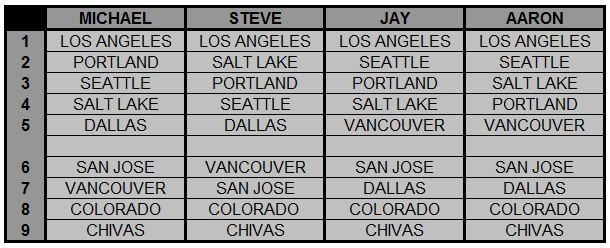 2014 Western Conference Predictions