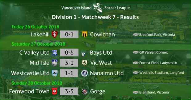 VISL Week 7 Round-up: Mid-Isle Mariners move into sole possession of first place after latest win