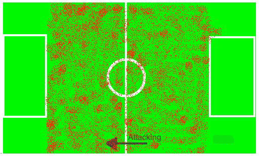 Timewasting: Vancouver Whitecaps heat maps reveal all