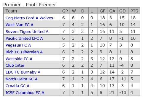 vmsl-premier-table-week-7