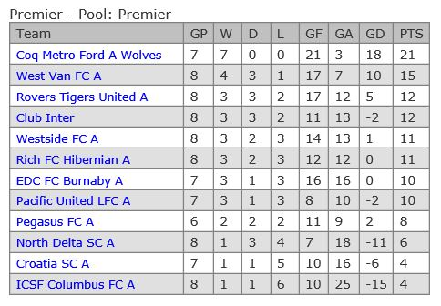 vmsl-premier-table-week-8