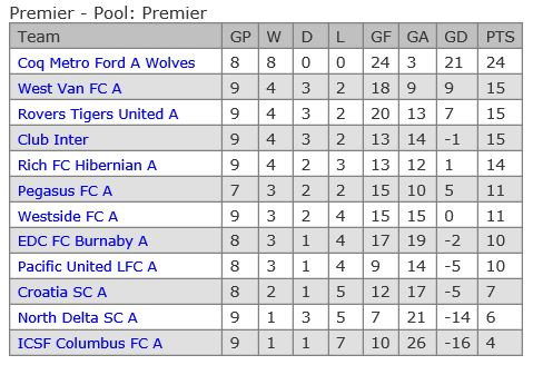 vmsl-premier-table-week-9