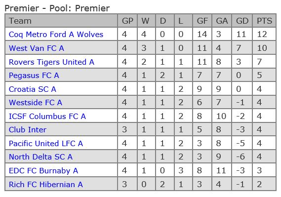vmsl-premier-table-after-week-4
