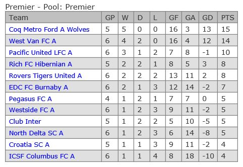 vmsl-standings-after-week-6