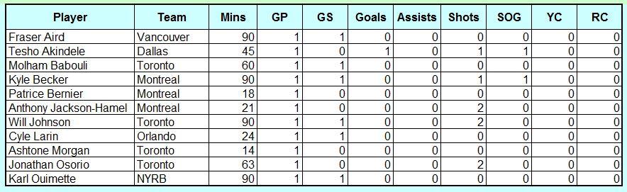 Canadians In MLS Wk5