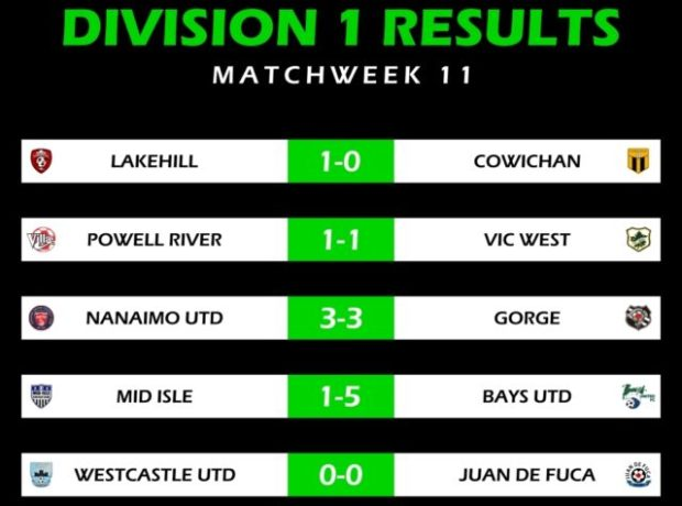Lakehill extend their lead at the top as draws derail chasing pack in VISL Division1