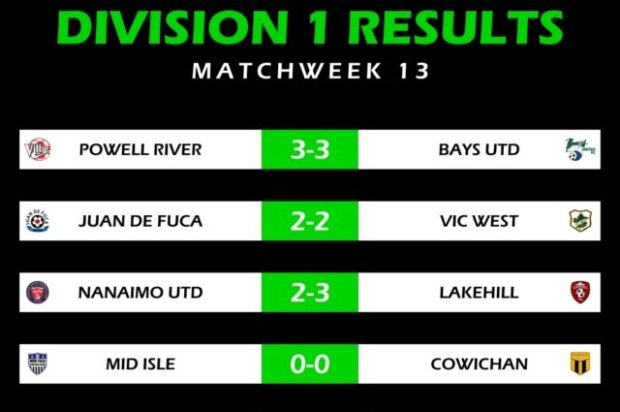 Lakehill stay top of VISL Division 1 after battling victory keeps them four points clear