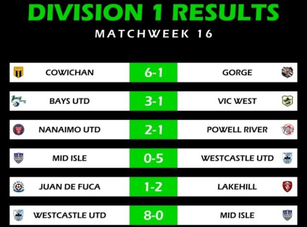 Last gasp Lakehill keep three point lead at the top of VISL Division 1 with three games to go