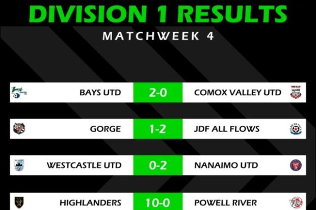 Bays United stay top as Highlanders hit ten in VISL Week 4 action