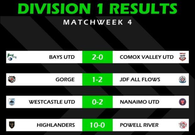 Bays United stay top as Highlanders hit ten in VISL Week 4 action
