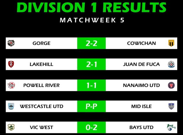 Nelson on target again as Bays United maintain their lead at the top after Week 5 of VISL action