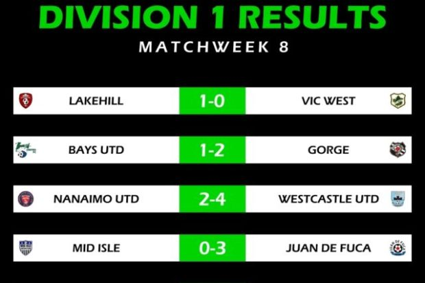 Lakehill take top spot after unbeaten Gorge knock off VISL Division 1 leaders Bays Utd