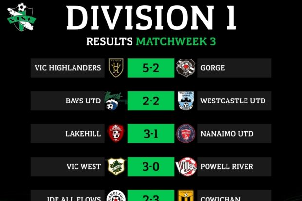 Unbeaten Highlanders and Lakehill lead the way after Week 3 of VISL Division 1 action