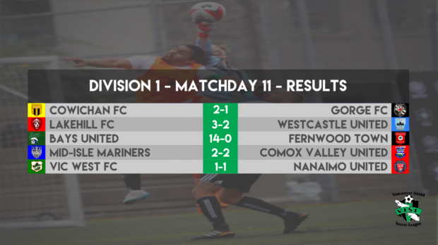 VISL Week 11 Round-up: Two points separate top three in Division 1 as title race tightens up