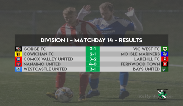 VISL Week 14 Round-up: Lakehill hold on to top spot but Cowichan poised to make it a fivepeat