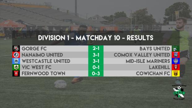 VISL Week 10 Round-up: Nanaimo close gap at top as Mid-Isle slip up on road